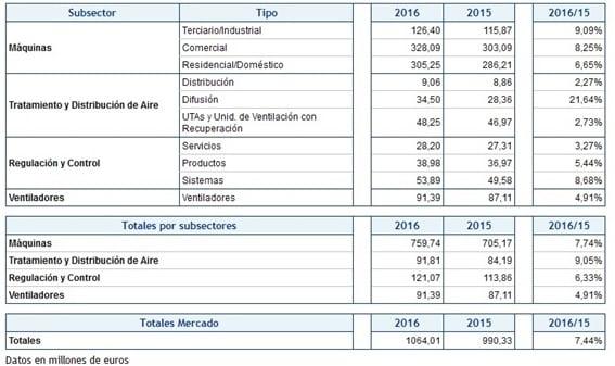 Facturacion-Sector-Climatizacion