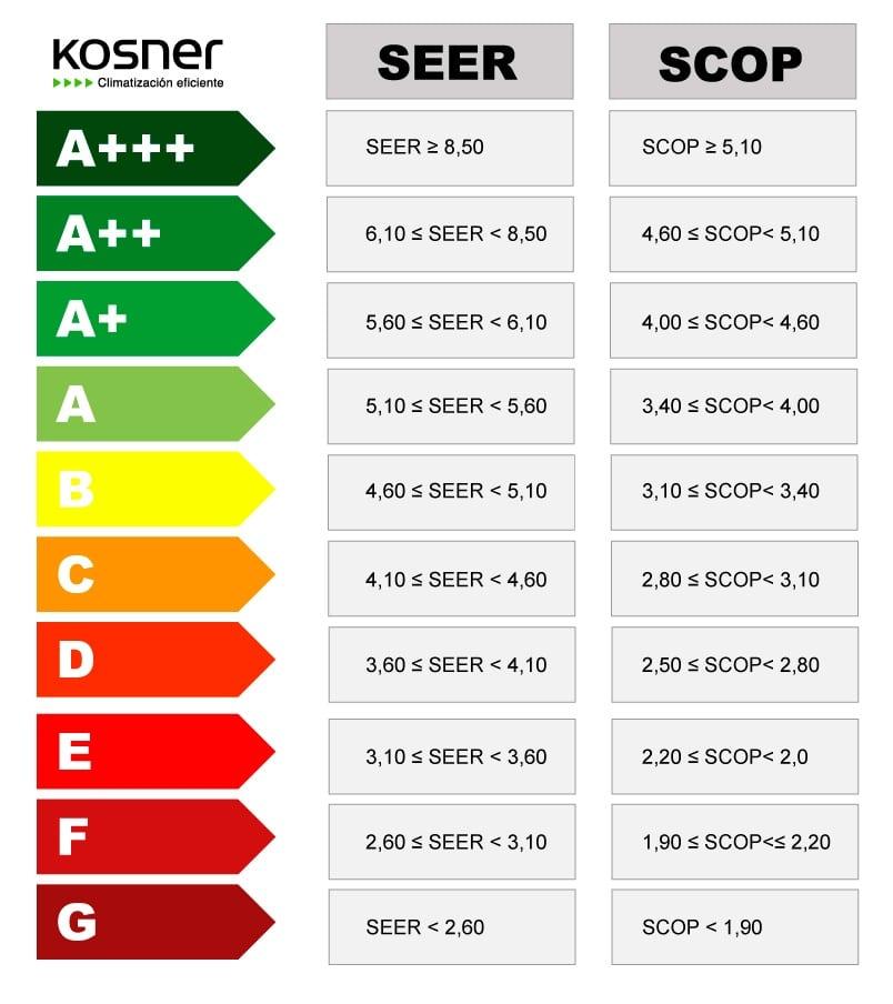certificado energetico SEER y SCOOP